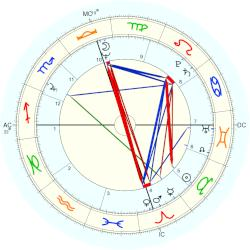 Jerry Heard - natal chart (Placidus)