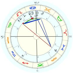 Betty Hill - natal chart (Placidus)
