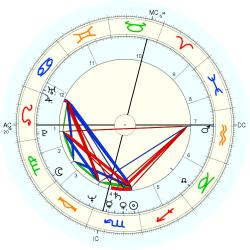 Stephen Hill - natal chart (Placidus)