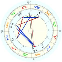 William Hiltner - natal chart (Placidus)