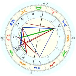 Mensa Level 1288 - natal chart (Placidus)