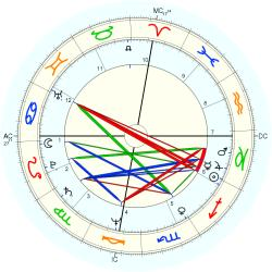 George Johnson - natal chart (Placidus)