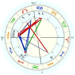 Robert Smith Johnston - natal chart (Placidus)