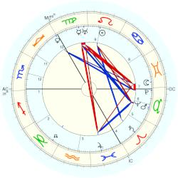 Robert William Johnstone - natal chart (Placidus)