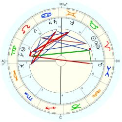 Simon Robert Key - natal chart (Placidus)
