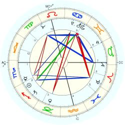 James Alexander Lamond - natal chart (Placidus)