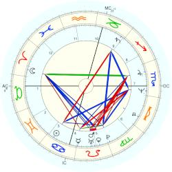 Mark Avery Lasalle - natal chart (Placidus)