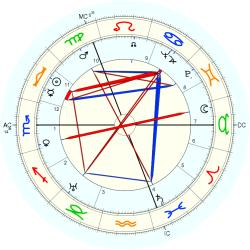 Lord James Leechman - natal chart (Placidus)