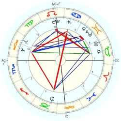 Jim Lyttle - natal chart (Placidus)