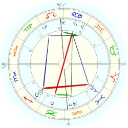 Ross Macdonald - natal chart (Placidus)