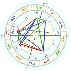 William David Madel - natal chart (Placidus)
