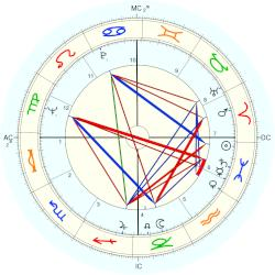 Ken Mattingly - natal chart (Placidus)