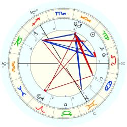 Robert McCrindle - natal chart (Placidus)