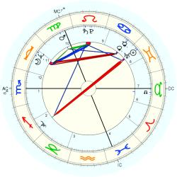Henry McLeish - natal chart (Placidus)