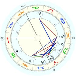 Otto Meissner - natal chart (Placidus)