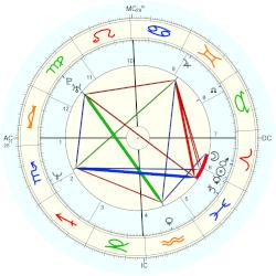Barry Minkow - natal chart (Placidus)