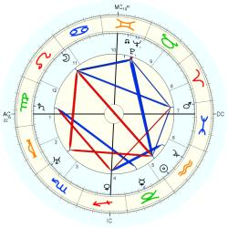 Walther Model - natal chart (Placidus)