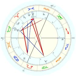 Edward Morgan - natal chart (Placidus)