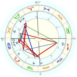 Physician 1523 - natal chart (Placidus)