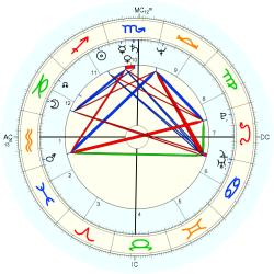 Physician 1525 - natal chart (Placidus)