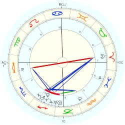 Queen Catherine of Aragon - natal chart (Placidus)