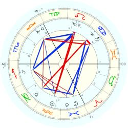 King of England Henry VII - natal chart (Placidus)