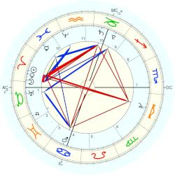 King of France Henri II - natal chart (Placidus)