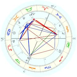 King of France Charles IX - natal chart (Placidus)