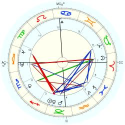 King of France Henri IV - natal chart (Placidus)