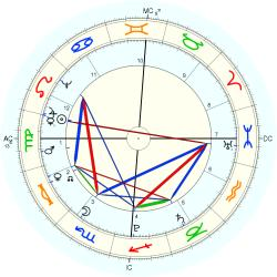 King of France Louis XVI - natal chart (Placidus)