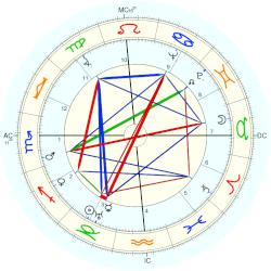 Barry Goldwater - natal chart (Placidus)