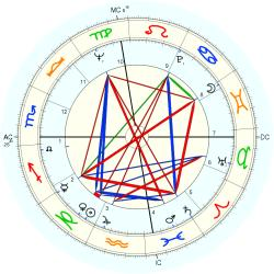 Jack Jones - natal chart (Placidus)