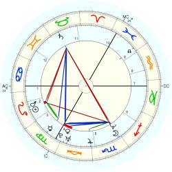 Eating Disorder 1668 - natal chart (Placidus)