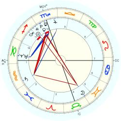 Birth Abandoned 1680 - natal chart (Placidus)
