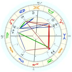 Medical: Cancer 1688 - natal chart (Placidus)