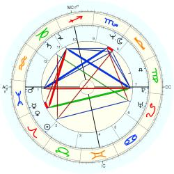 Jimmy Dean Green - natal chart (Placidus)