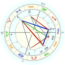 Richard Hogan - natal chart (Placidus)