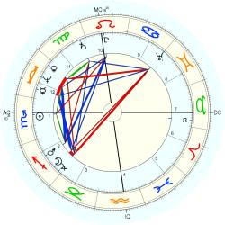 Accident: Fatality Father - natal chart (Placidus)