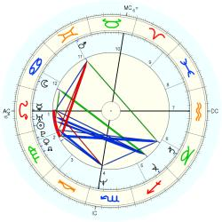 Accident: Fatality Mother - natal chart (Placidus)
