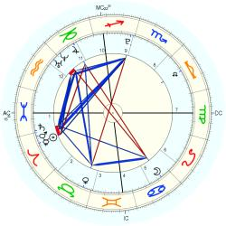 Birth Unusual 1728 - natal chart (Placidus)