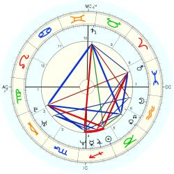 Learning Disabled 1736 - natal chart (Placidus)