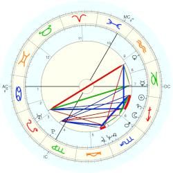 Cyril Collard - natal chart (Placidus)