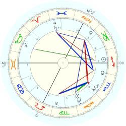 Agostino Chigi - natal chart (Placidus)
