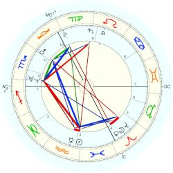 Thomas More - natal chart (Placidus)