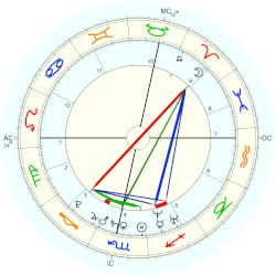 Martin Luther - natal chart (Placidus)
