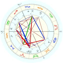 Queen of France Marguerite I - natal chart (Placidus)