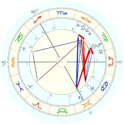 Ivan The Terrible - natal chart (Placidus)