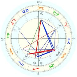 Akbar The Great - natal chart (Placidus)