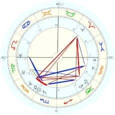 Akbar The Great : From Birth Record by Abu'l Fazl: AA - natal chart (Placidus)
