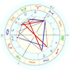William Shakespeare : alternative date of birth, documented baptism day. - natal chart (Placidus)